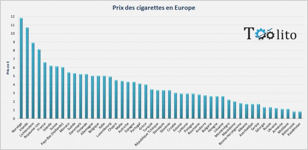 prix cigarettes en europe