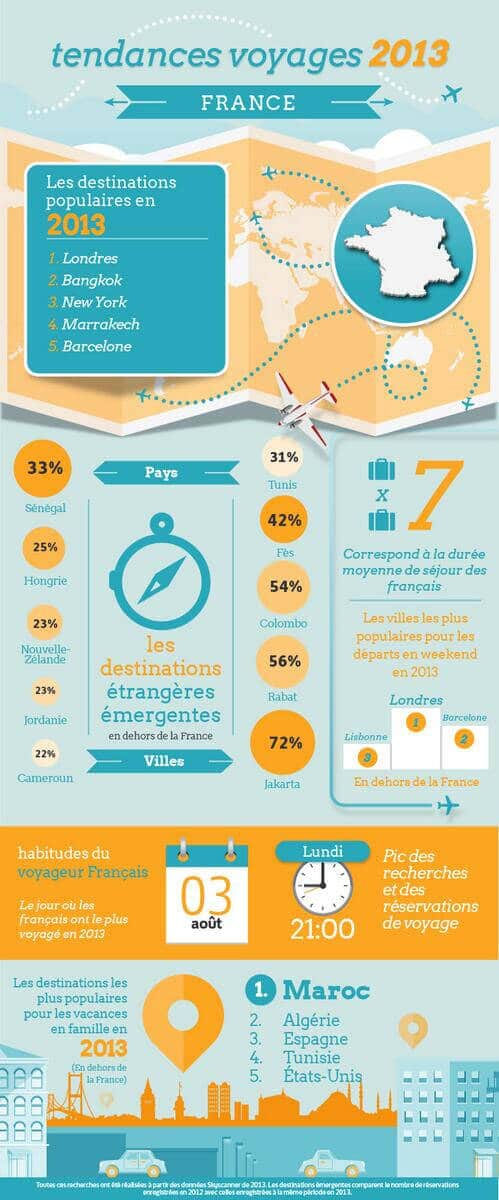 infographie Skyscanner