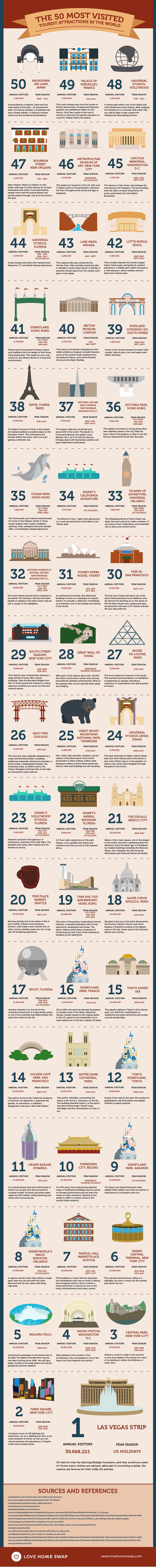 Infographie monuments les plus visités au monde
