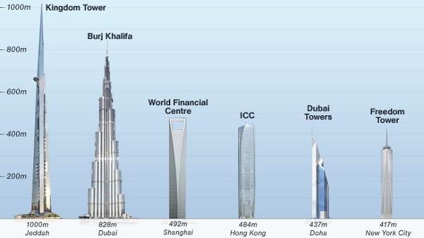 Le monde de libertus irak la ville de bassora veut construire la plus haut - Hauteur de la tour la plus haute du monde ...