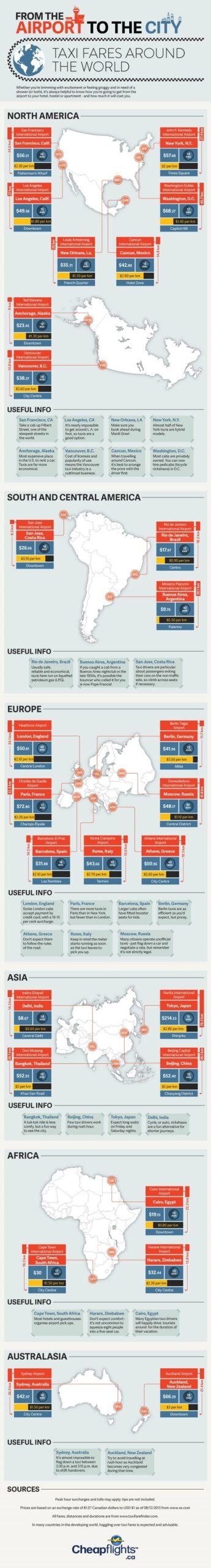 Infographie Prix du taxi depuis l'aéroport jusqu'au centre-ville, monde