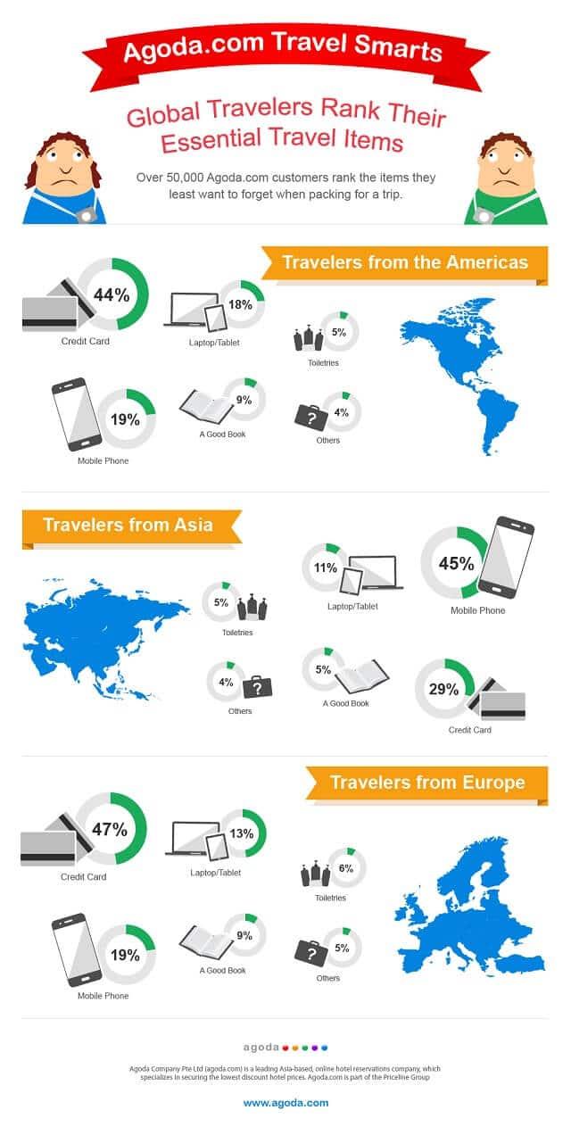 Infographie Agoda nécessités voyageurs