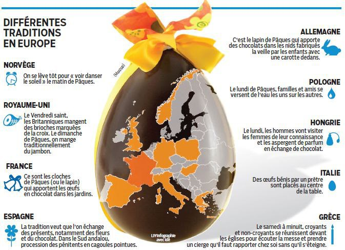 traditions de Pâques en Europe