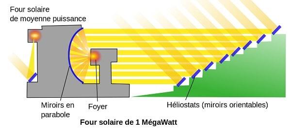 Fonctionnement du four solaire d'odeillo