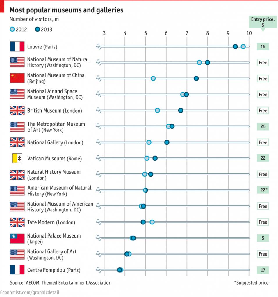 Infographie the economist musées visités monde