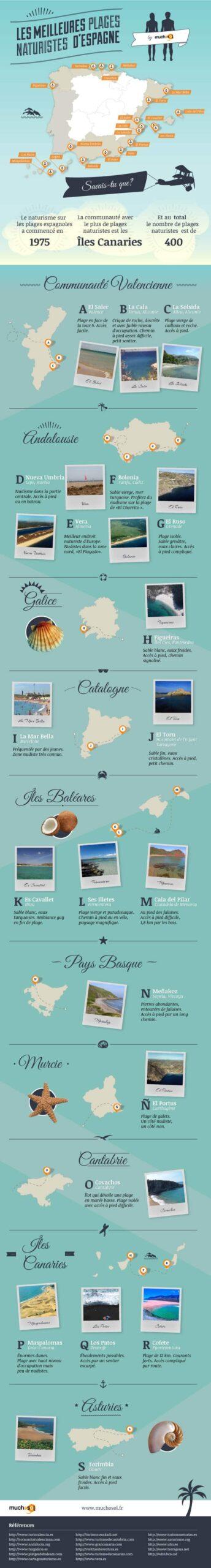 Les meilleures plages naturistes ou nudistes d'Espagne, infographie