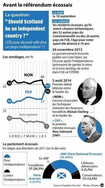 infographie écosse indépendance