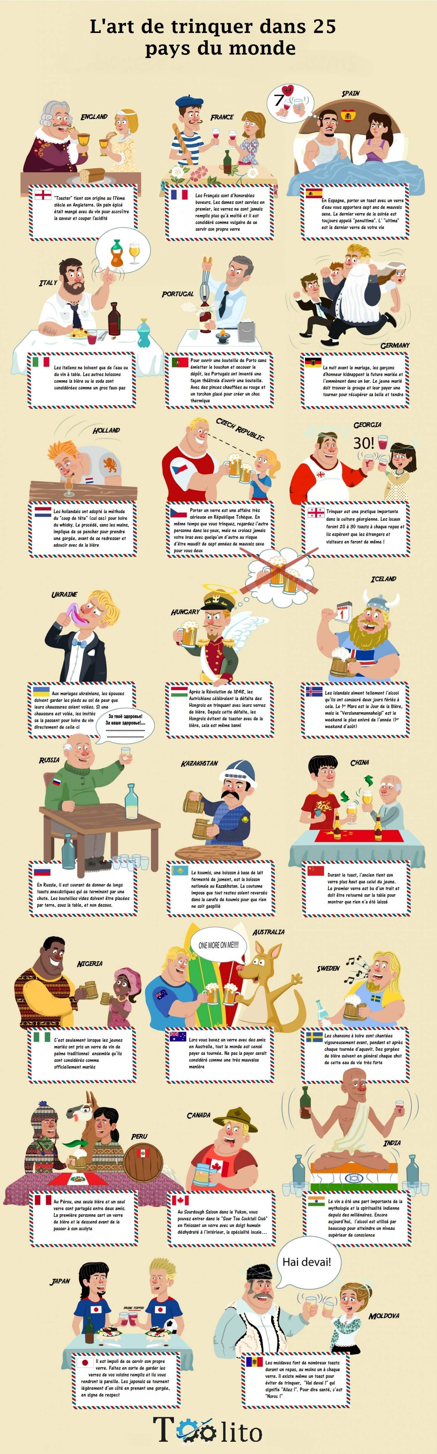 Infographie coutume bizarres pour la consommation d'alcool dans le monde. L'art de trinquer dans le monde