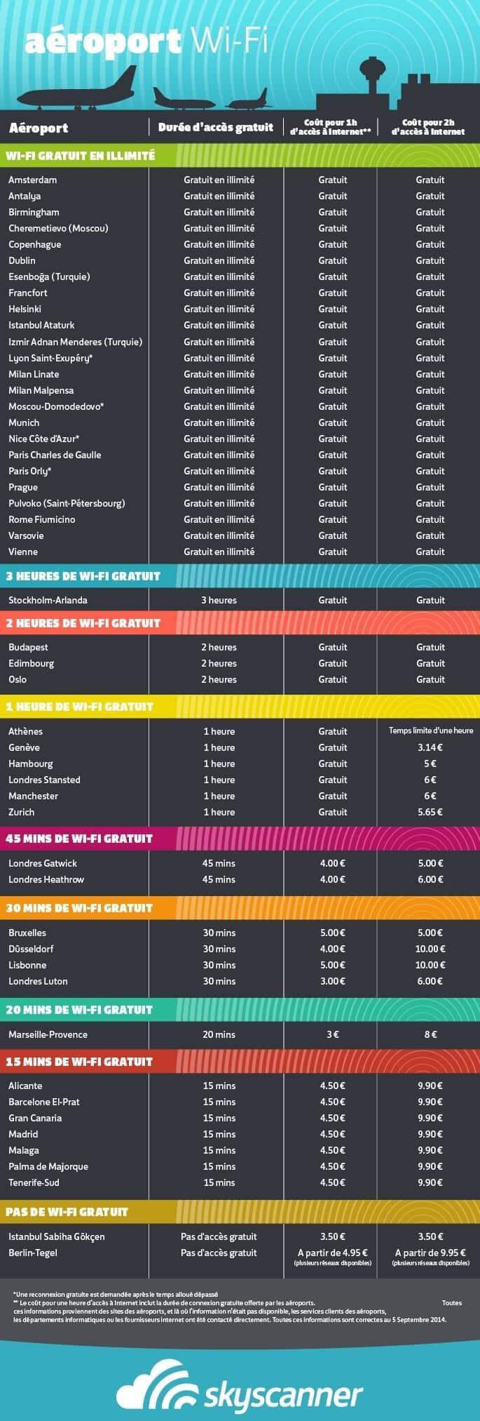 Wifi gratuit dans les aéroports du monde, Infographie