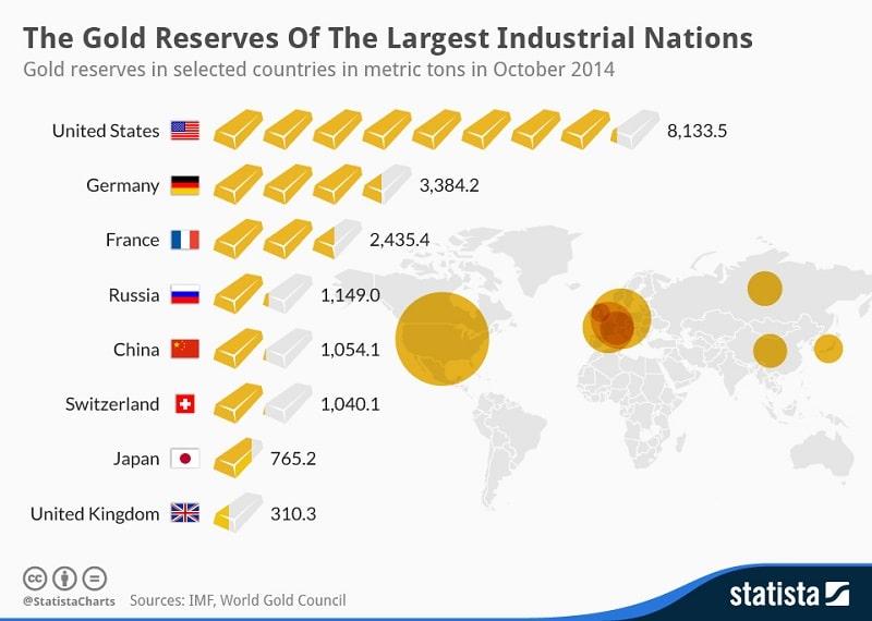 Pays avec les stocks d'or les plus importants