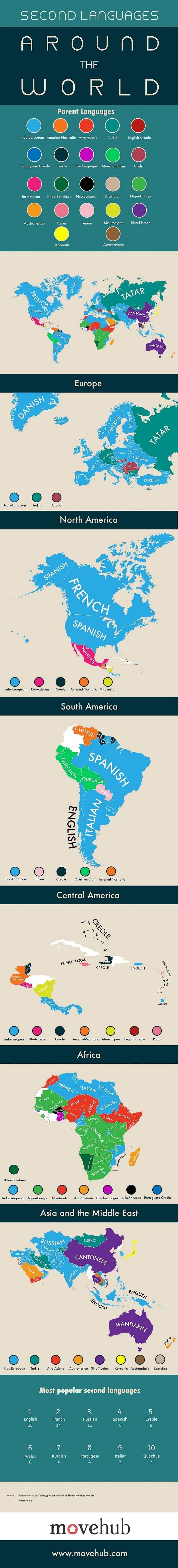 Carte des secondes langues les plus populaires dans chaque pays du monde
