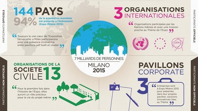 infographie participants officiels expo 2015 milan
