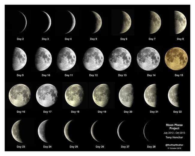 Mois lunaires, ls formes de la lune en fonction des jours