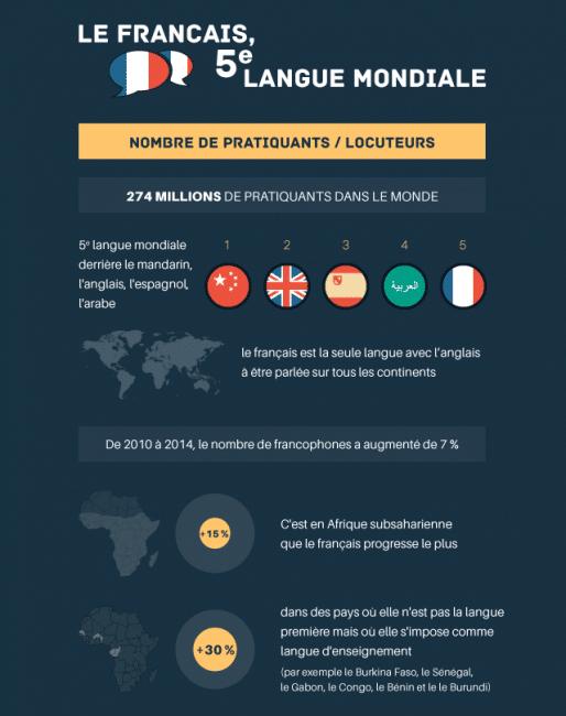 infographie-francais-monde-0