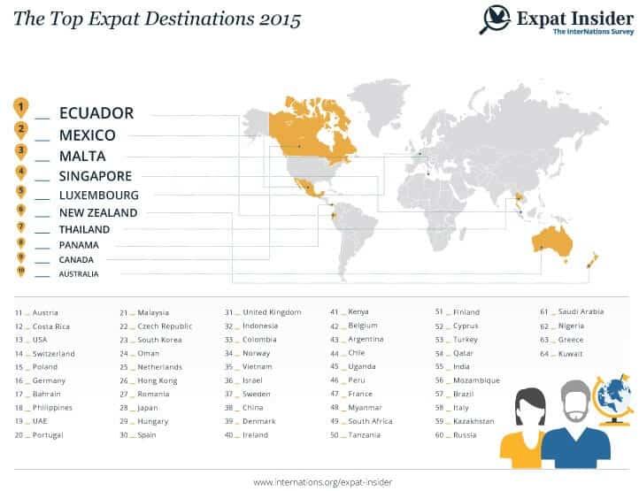 expatriation, meilleurs, pays