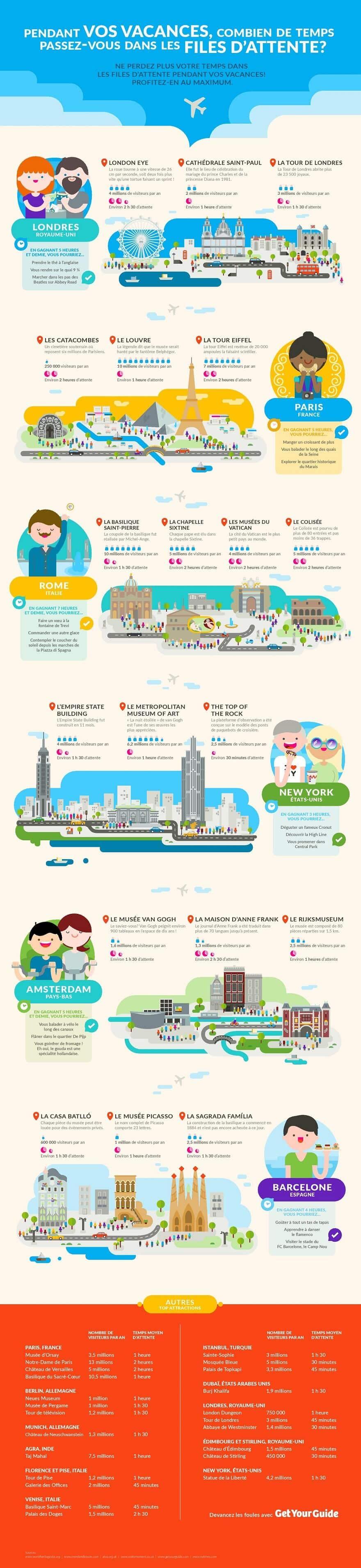 infographie, file d'attente sites touristiques