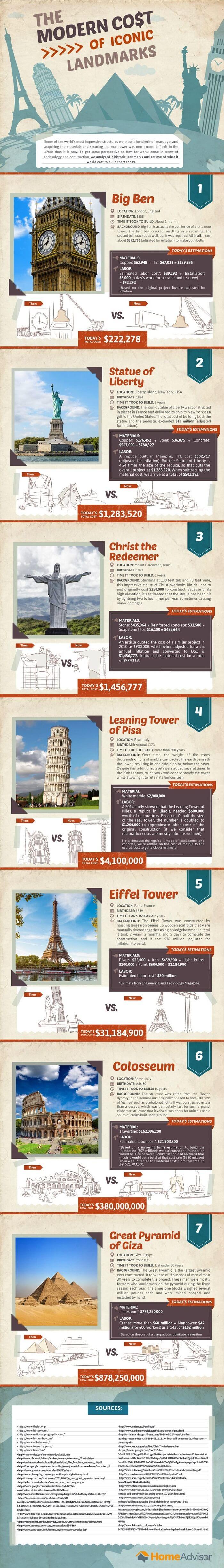 coût des monuments célèbres aujourd'hui