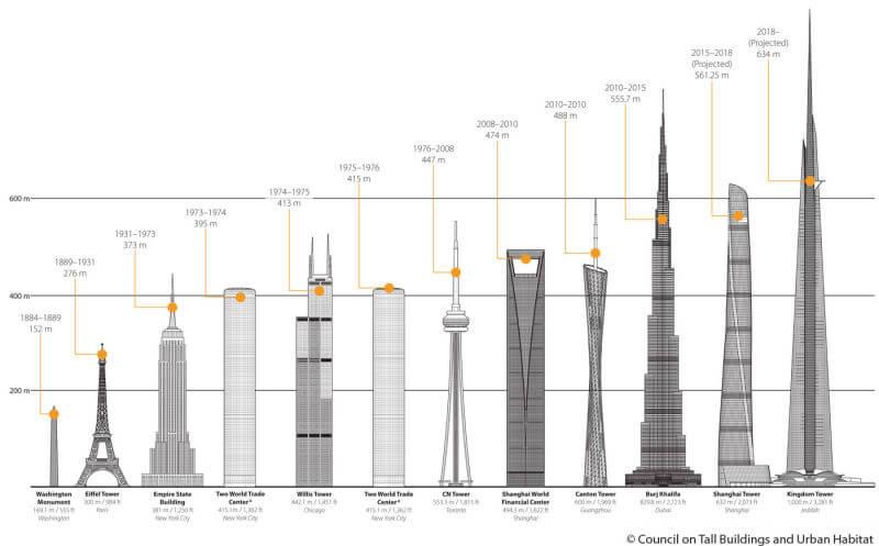 tours les plus hautes du monde 2020
