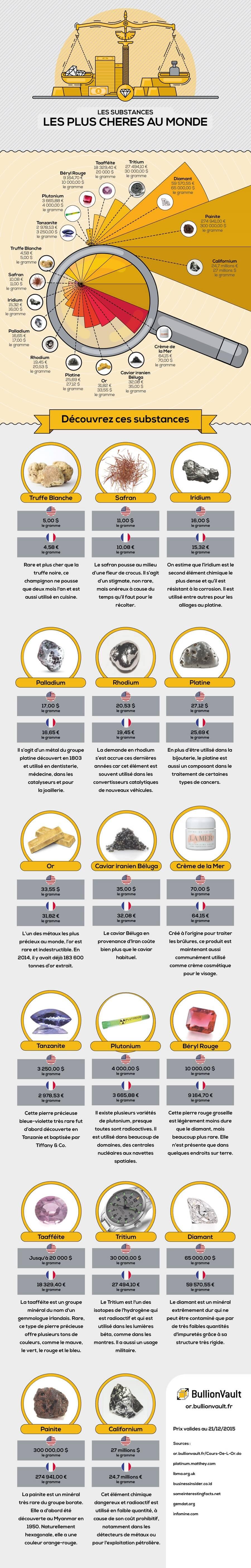 Substances les plus precieuses au monde