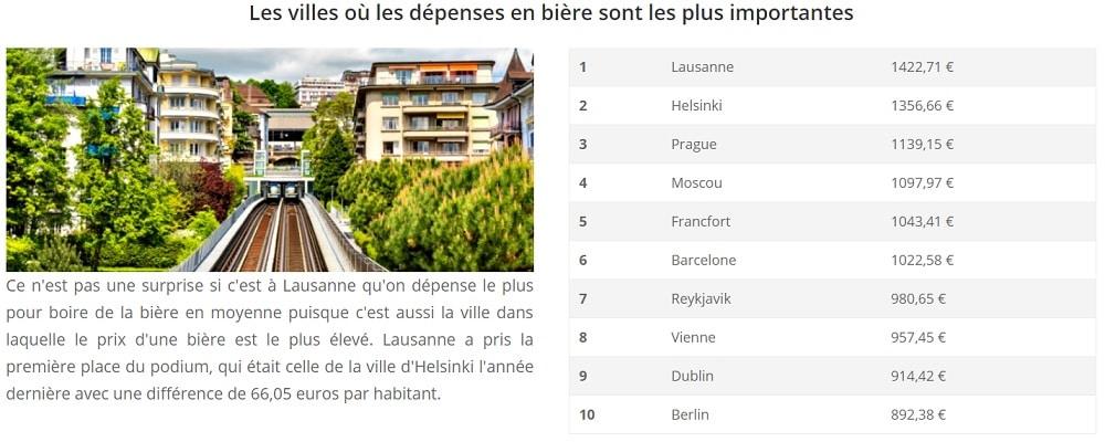 Villes où l'on dépense le plus en bières