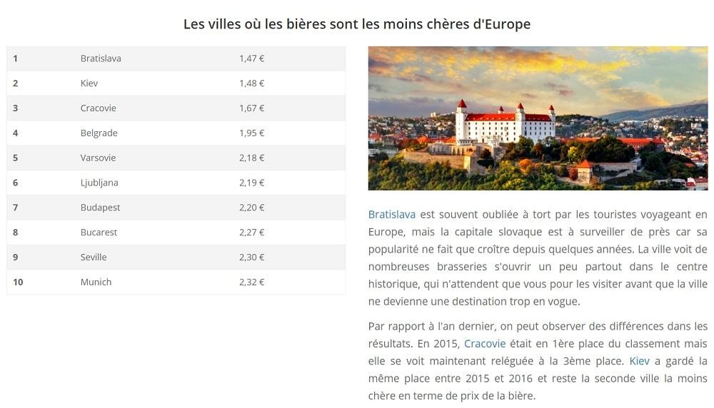 Villes où les bières sont les moins chères d'Europe