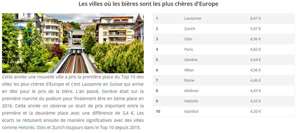 Villes où les bières sont les plus chères d'Europe