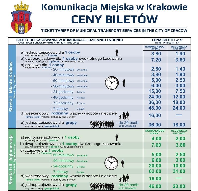 Prix des tickets de transport à Cracovie