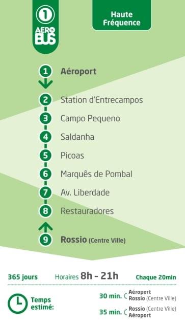 Ligne 1 de l'Aerobus, aéroport de Lisbonne