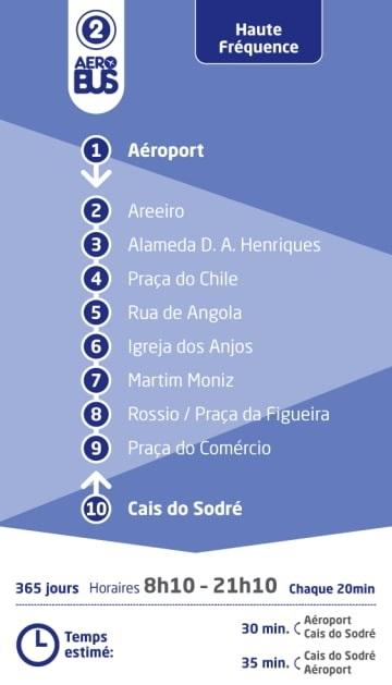 Ligne 2 de l'Aerobus, aéroport de Lisbonne