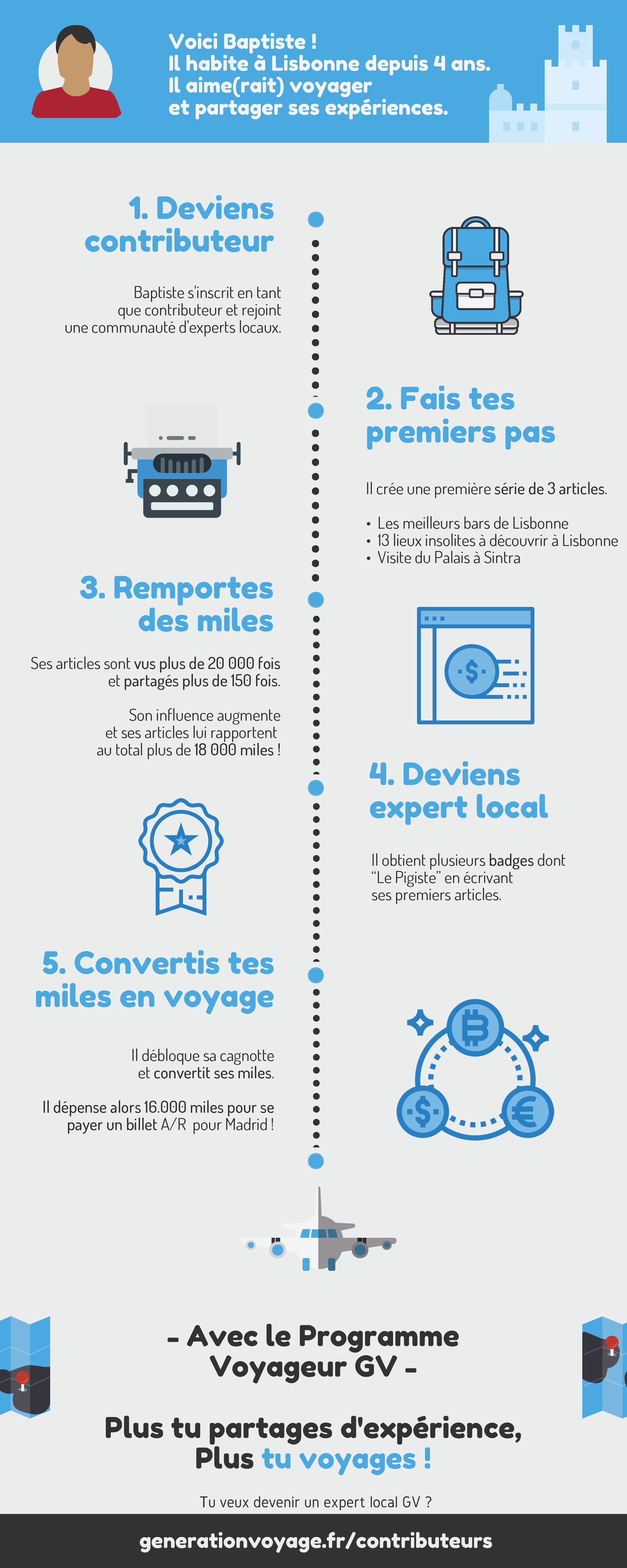 Infographie Greeters, Generation Voyage