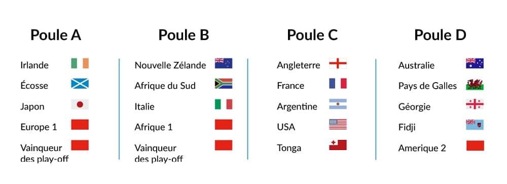 Groupes de la Coupe du Monde de rugby 2019 au Japon