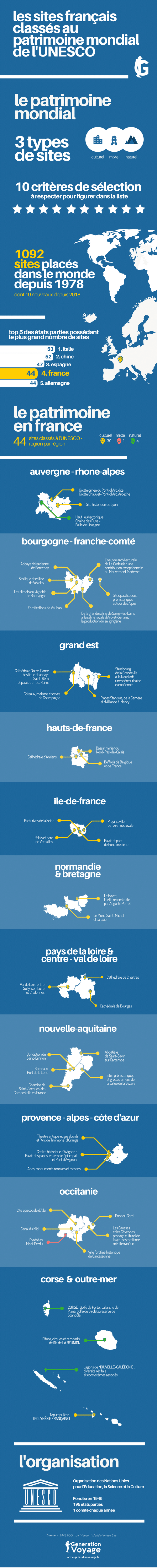 Infographie Sites UNESCO France 2018