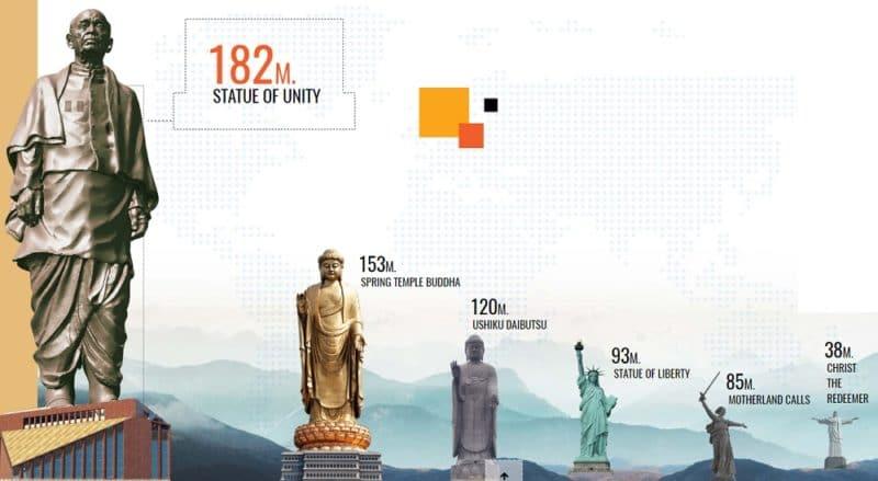 Statue de l'Unité, Inde
