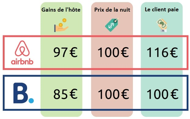 Commission hôte sur Booking vs Airbnb
