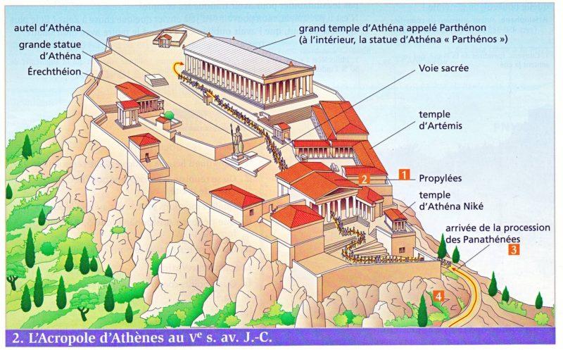 Plan visite acropole d'Athènes