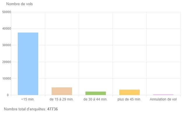 Statistiques ponctualité des vols Aeromexico