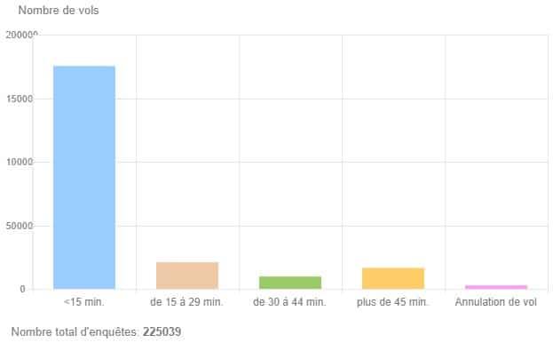 Statistiques sur la ponctualité des vols Air France