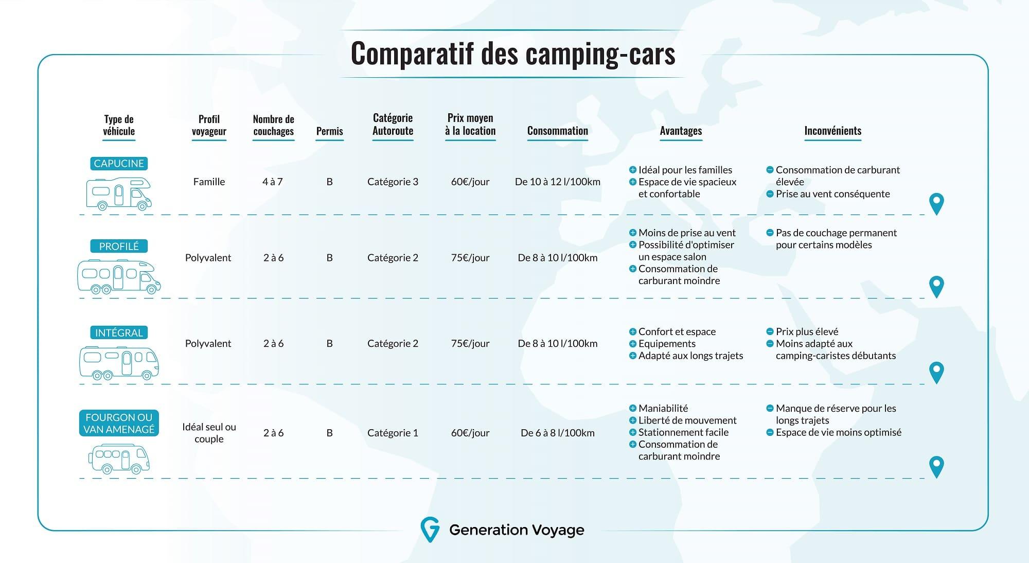 Comparatif camping-cars : tous les modèles