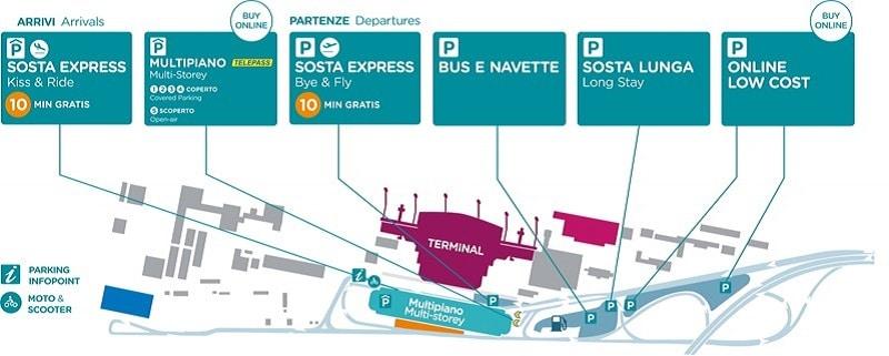 Plan des parkings de l'aéroport de Turin