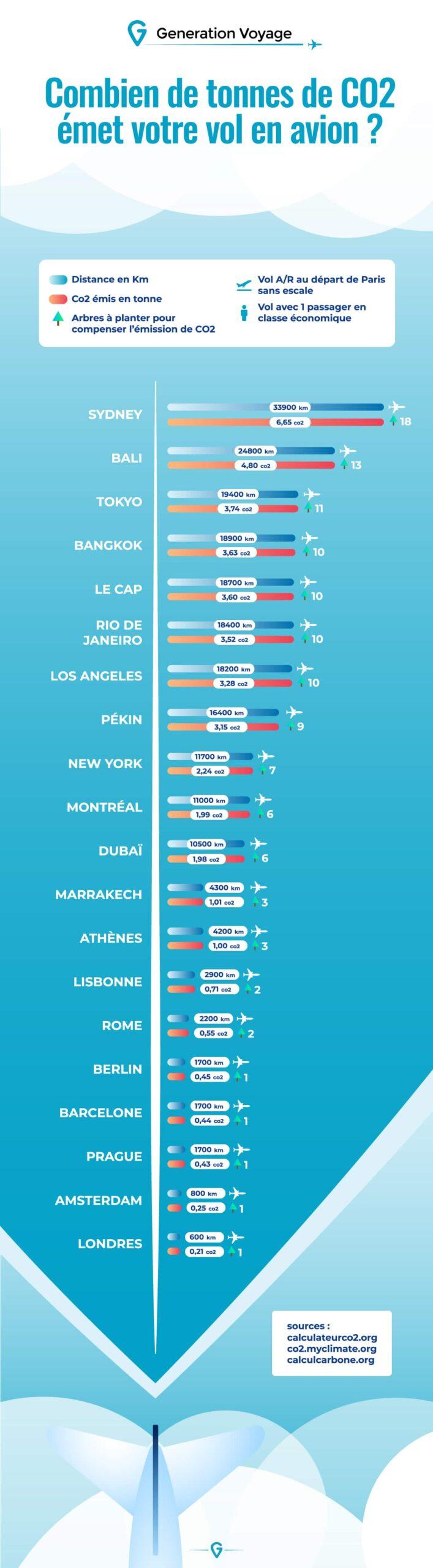 Infographie sur les émissions de CO2 en avion