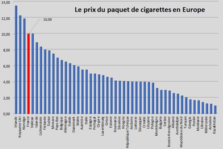 Graphique Prix des cigarettes en Europe